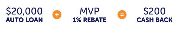 $20,000 Auto Loan + MVP 1% Rebate = $200 Cash Back