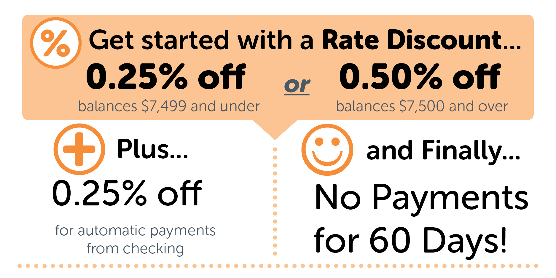 Get started with a Rate Discount of 0.25 percent off (for balances $7,499 and under) OR 0.50 percent off (for balances $7,500 and over). Plus an additional 0.25 percent off for automatic payments from checking and no payment for 60 days.