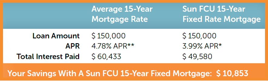 In this example, Your Savings with a Sun Federal 15-Year Fixed Mortgage (compared to the national average) would be $10,853